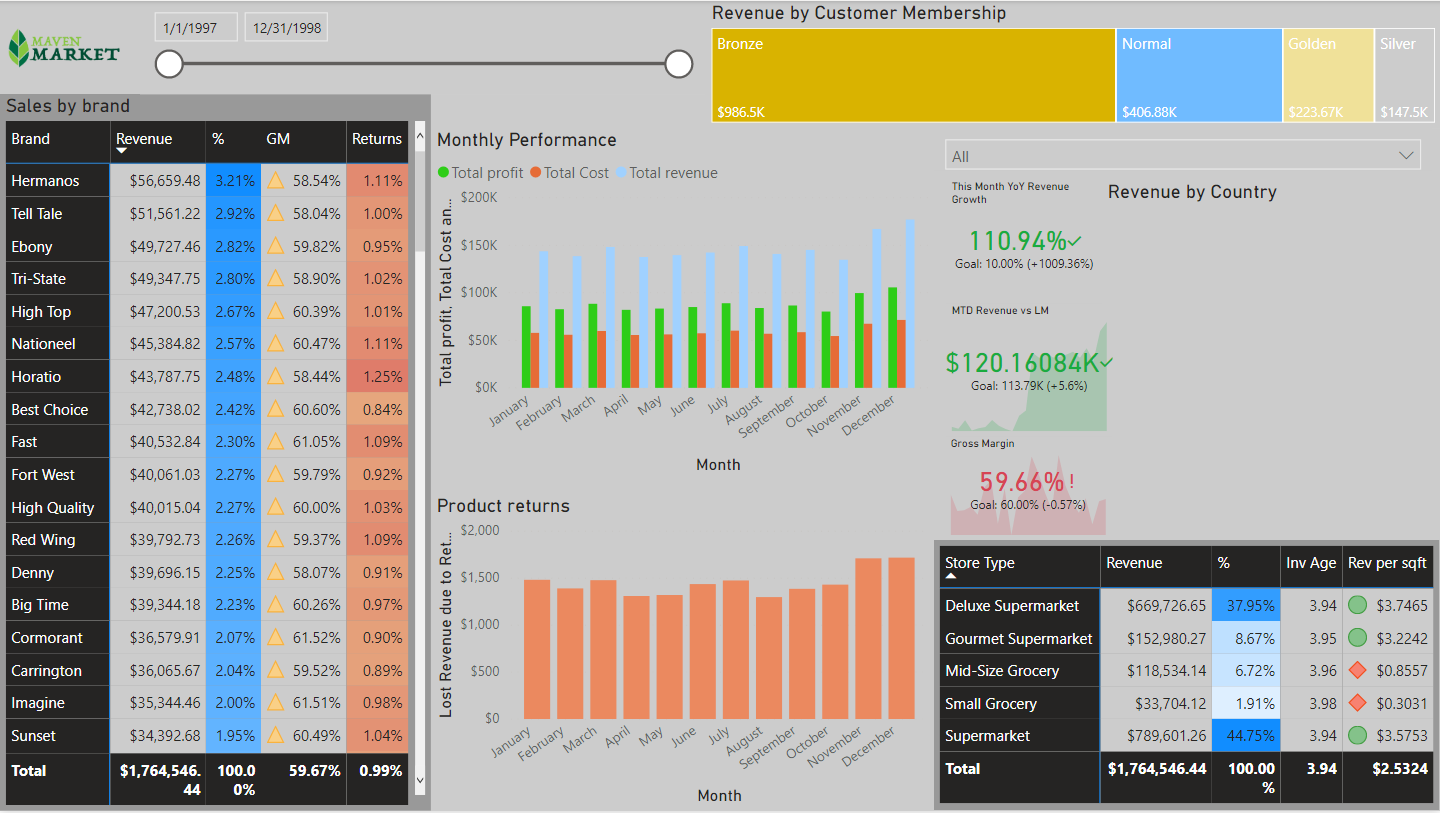 Business intellegence dashboard for executives